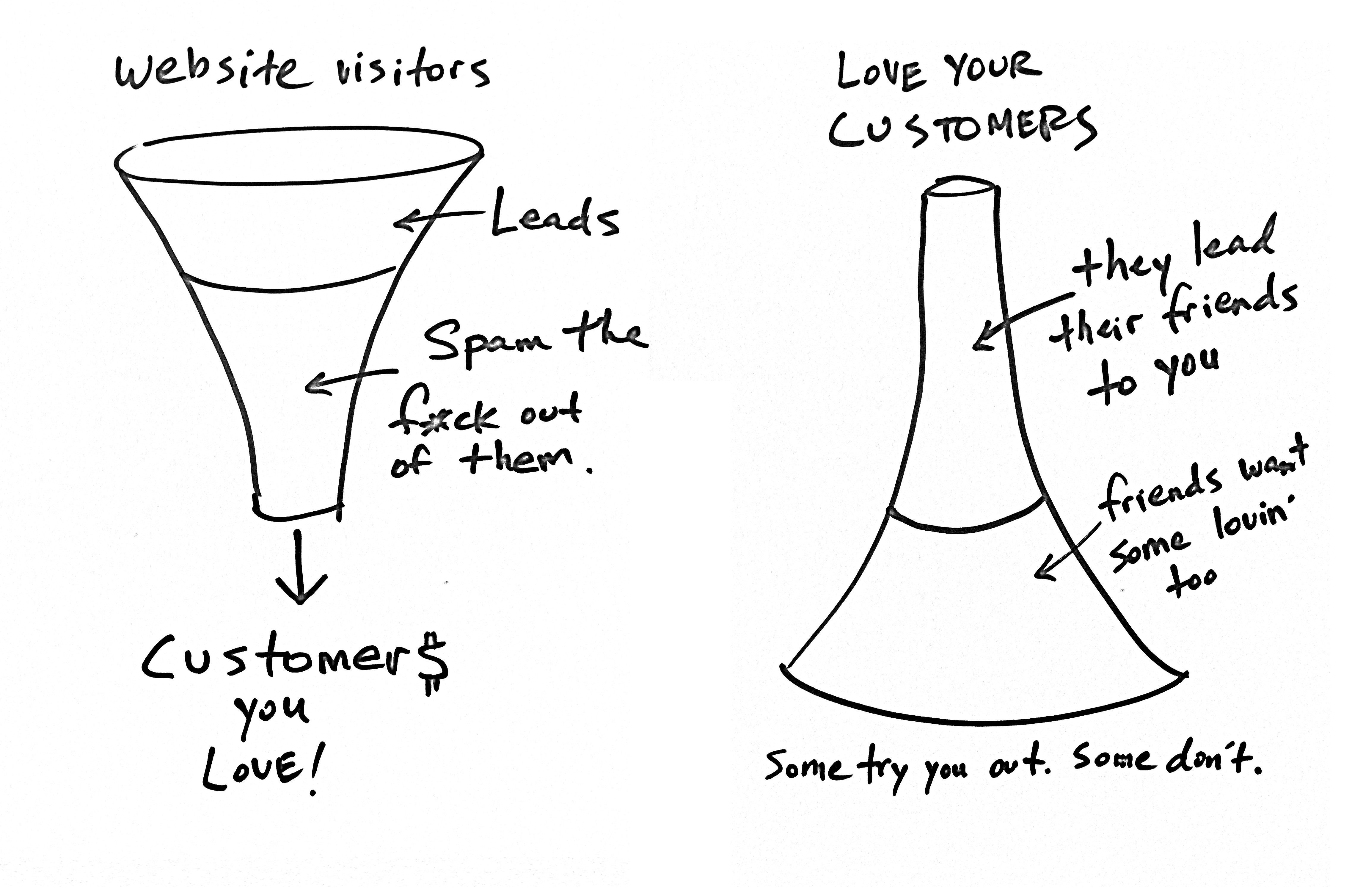 "Illustration of the ""upside down funnel"" concept"