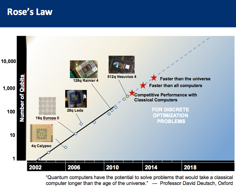 Steve Jurvetson graph of Rose's law
